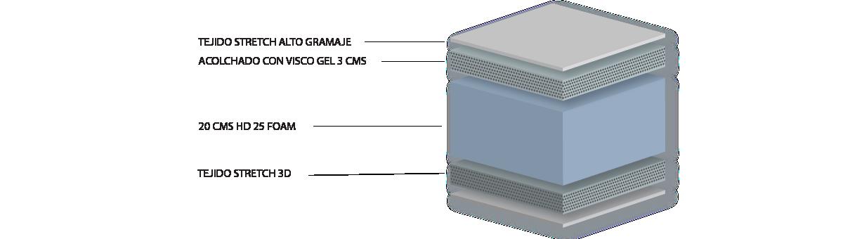 Composición colchón Essential gel