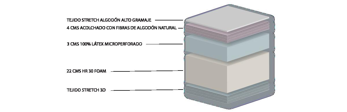 Composición colchón Sabáh